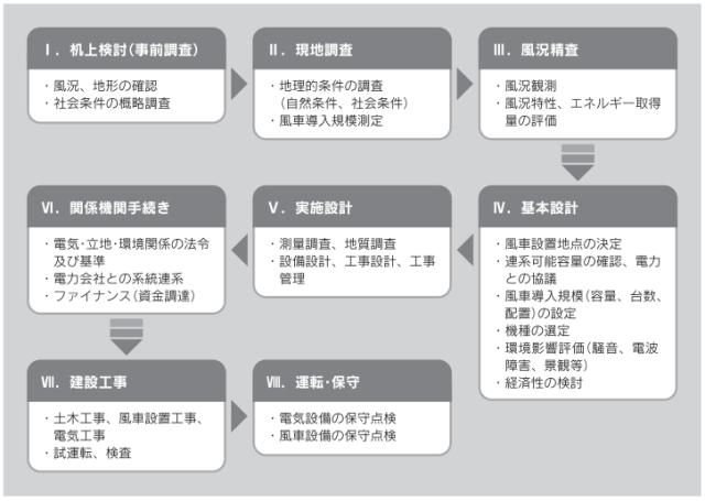 表2. 風力発電事業の一般的なフロー 出典:北海道グリーンファンド 市民風車の手引き
