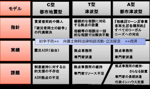 【図6】リーガル・ニーズから導く政策モデル(プロトタイプ)