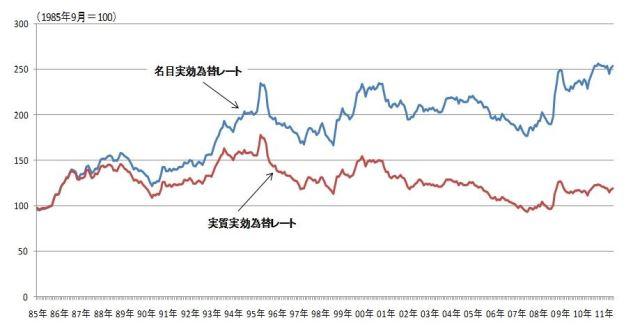 図表2 名目実効為替レート・実質実効為替レートの推移 (資料)日本銀行統計より筆者作成