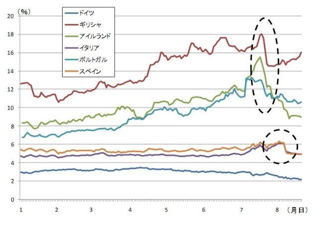 図表2 欧州諸国の国債利回り(10年物)の推移(2011年以降) (資料)各国統計から作成。数値は8月19日まで。