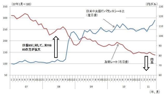 図表1 日米中央銀行バランスシート比と為替レートの関係 (資料)日本銀行・FRB統計より筆者作成