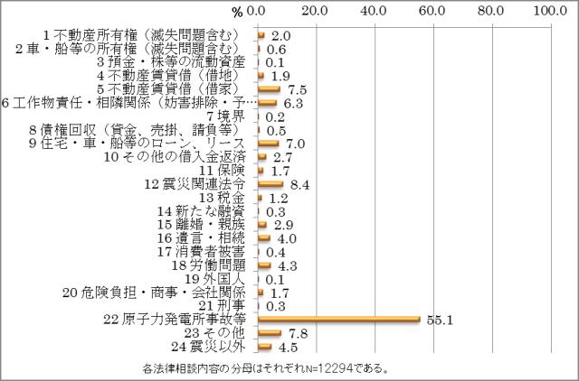 【図1】無料法律相談の傾向(福島県全体)