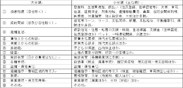 【表1】「22 原子力発電所事故等」に関する法律相談内容の内訳