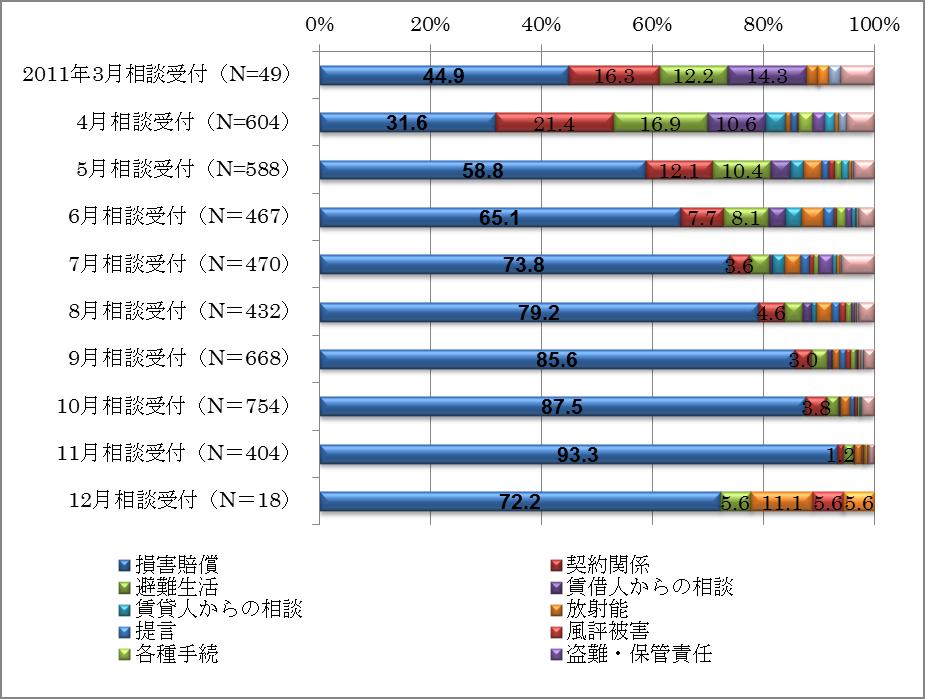 【図5】「22原子力発電所事故等」に関する法律相談内容の内訳の推移(福島県)