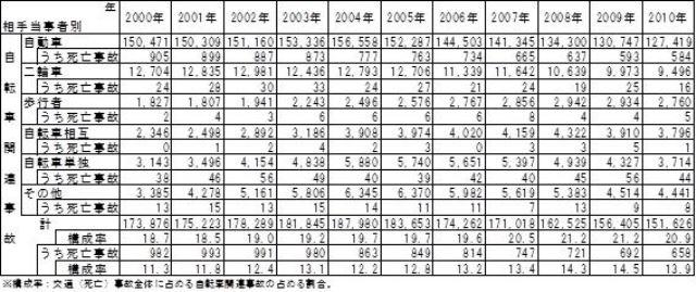 表1:自転車関連事故の相手当事者別交通事故件数の推移 *警察庁