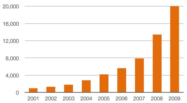 表3. 世界の太陽光発電設備容量(系統連系型, 累積, 単位: kW) データ: IEA PVPS