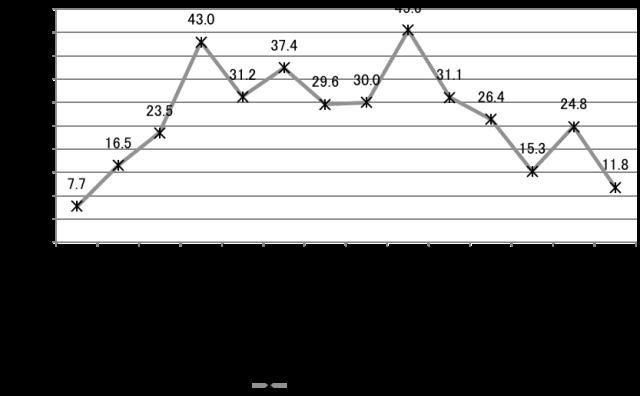 【図5】岩手県の相続・行方不明者に関する相談割合の変化