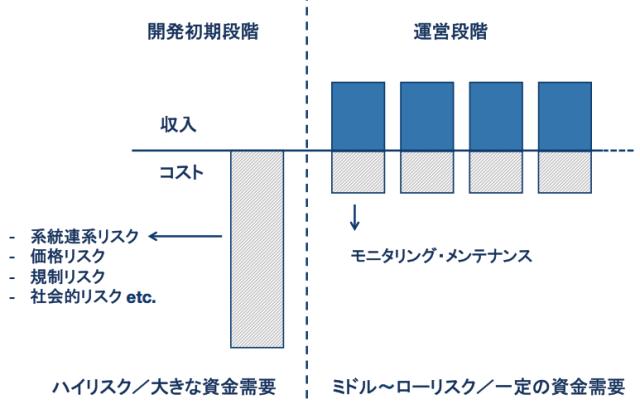 図1. 自然エネルギー事業の典型的なキャッシュフロー