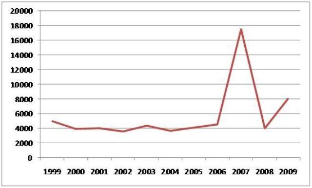 図3 教育職員の受けた懲戒処分等の件数推移 文部科学省「教職員に係る懲戒処分等の状況の調査」(各年版)より作成