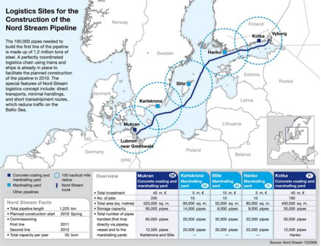 地図1 ノルド・ストリームパイプライン