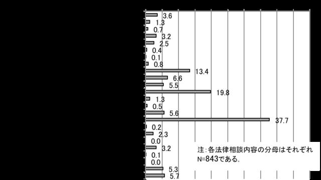 【図3】岩手県陸前高田市の相談傾向