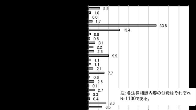 【図2】宮城県仙台市青葉区の相談傾向
