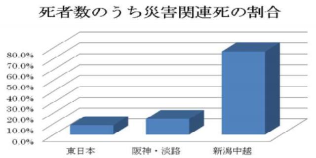 図2:災害別/全死者数中に関連死の占める割合5)