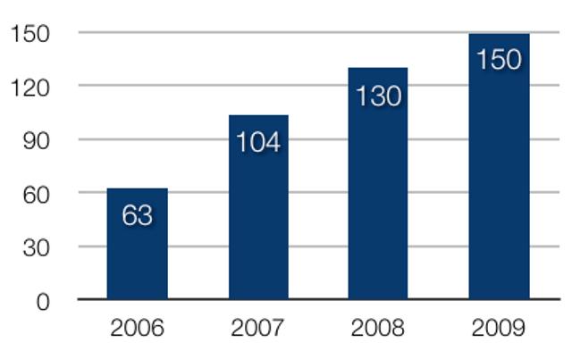 表1. 世界の自然エネルギー新規設備への投資額(年間, 単位: 10億$)