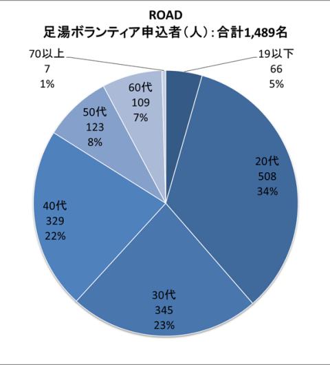 グラフ1-1 ROAD足湯ボランティア応募者 年齢