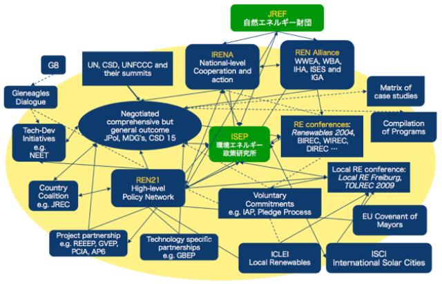 図1. 自然エネルギー政策の国際ネットワーク 出典:Suding & Lempp (2007) をもとに筆者による加筆