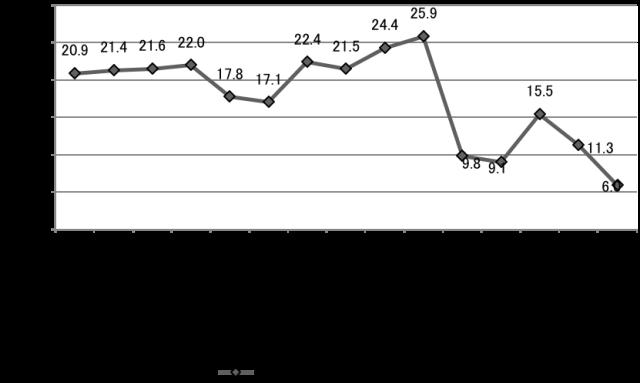 【図6】宮城県の建物賃貸借契約(借家)に関する相談割合の変化