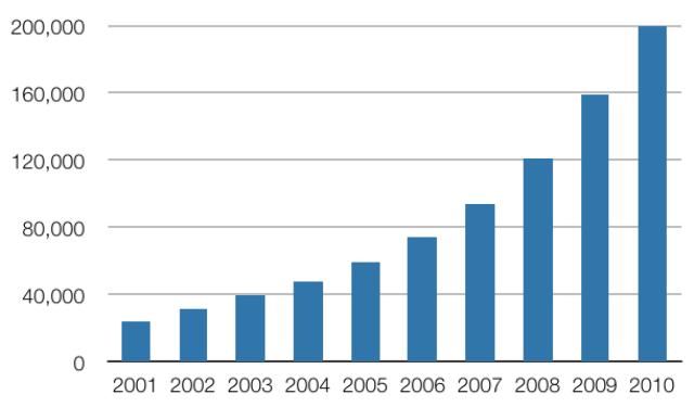 表2. 世界の風力発電設備容量(累積, 単位: MW) データ: World Wind Energy Association