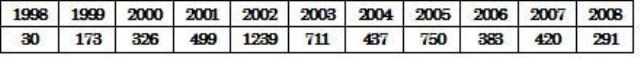 表4:「学力」低下を報じる記事の数の推移 ベネッセ教育研究開発センター調べ