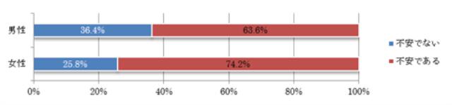 図3 性別と放射能問題への不安