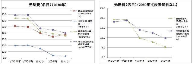 図表3 光熱費(名目)への影響