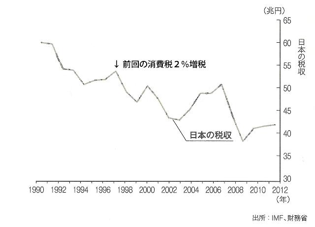日本の税収全体の推移 『ユーロの正体』113ページより引用