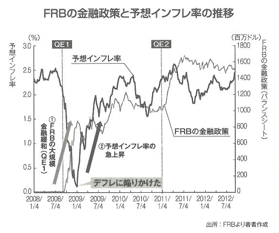 足りていなかった日本銀行の金融緩和 『円高の正体』187ページより引用