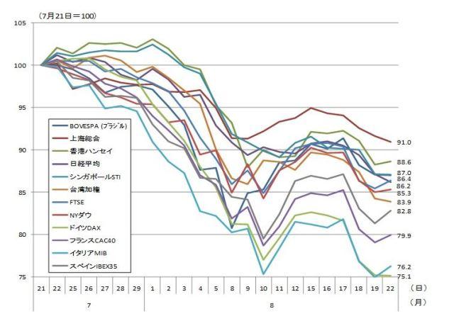 図表1:各国株式市場の動向 (資料)CEIC Database