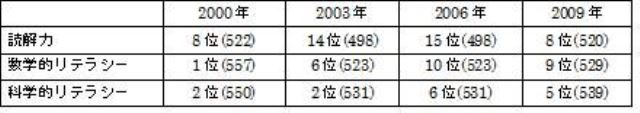 表3:日本のPISAにおける順位 OECD資料より。( )内が得点。
