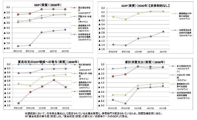 図表2 GDP等への影響