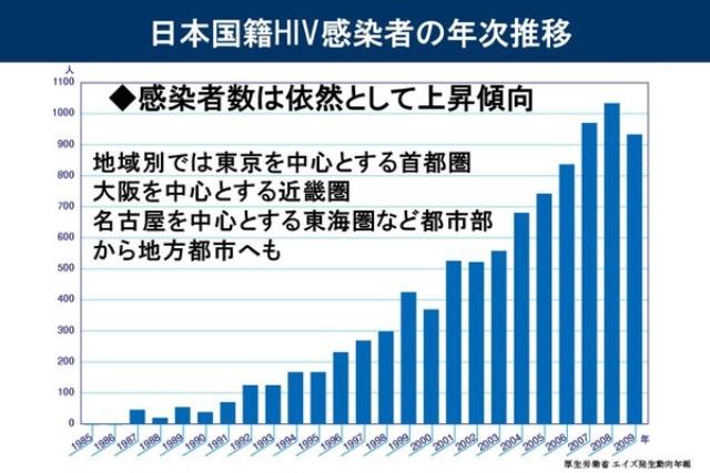 ※資料1「日本国籍HIV感染者の年次推移」