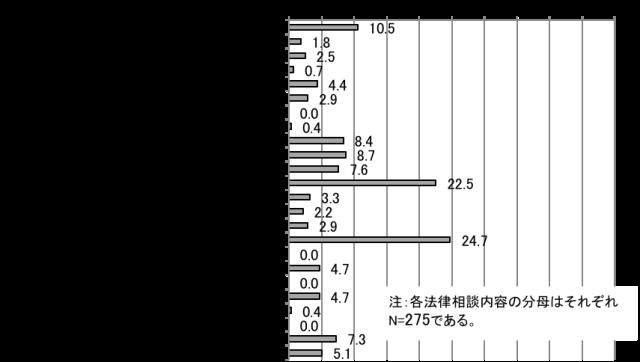 【図1】宮城県女川町の相談傾向