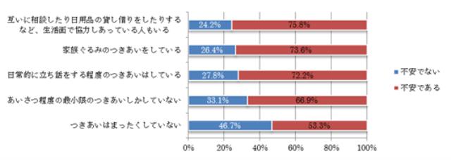 図2 ご近所づきあいの程度と放射能問題への不安