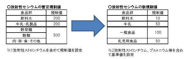 表1:基準値の見直しの内容 (新基準値は平成24年4月施行予定。一部品目については経過措置を適用)