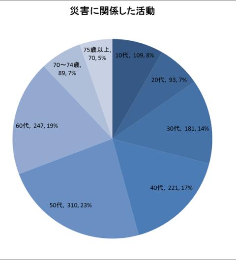 グラフ1-2 平成18年国民生活調査 年齢別・ボランティア活動の種類別・行動者数 「災害に関係した活動」