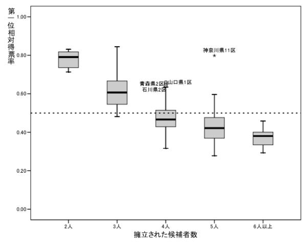 図1 擁立された候補者数と第一位相対得票率