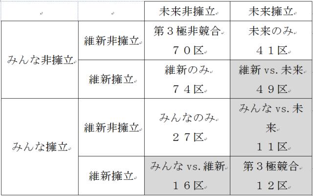 図2 第3極の競合選挙区数