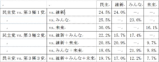 図4 競合パターンごとの各政党候補者の相対得票率平均値