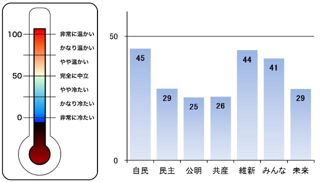 図5 感情温度計と各政党への感情温度平均値  *左図:感情温度計 右図:各政党への感情温度平均値