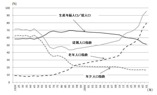 図表:各種人口指標の推移 注:生産年齢人口/総人口=15~64歳人口/総人口、従属人口指数=(0~14歳人口+65歳以上人口)/15~64歳人口、老年人口指数=65歳以上人口/15~64歳人口、年少人口指数=0~14歳以上人口/15~64歳人口 出所:総務省統計局『日本の統計2010』(http://www.stat.go.jp/data/nihon/g0302.htm)より筆者作成。