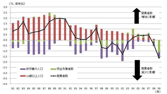 図表1 就業者数変化の要因分解 就業者数変化率=(15歳以上人口変化/前年就業者数)-(完全失業者数変化/前年就業者数)-(非労働力人口変化/前年就業者数)より要因分解。 (資料)総務省「労働力統計」より筆者作成。