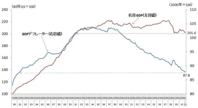 図表1 GDPデフレーター、名目GDPの推移 (注)図表中の数値は季節調整済系列である。 (出所)内閣府経済社会総合研究所『国民経済計算』より筆者作成