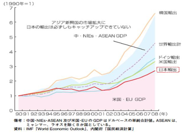 図表1 アジア新興国の市場拡大と輸出のポテンシャル 資料:経済産業省「2010年版ものづくり白書」
