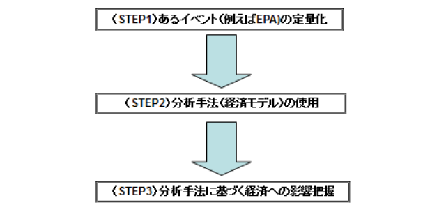 図表1 経済効果分析の3つのステップ