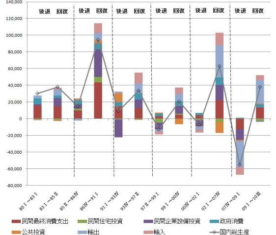 図表1:景気後退・回復局面における実質GDPの変化(期間内累計)  (*1)図表は景気基準日付に基づく「山」から「谷」の時期を景気後退期、「谷」から「山」の時期を景気回復期とした上で、実質GDPおよび主要項目の累積変化をグラフ化したものである。 (*2)民間・公的在庫品増加、開差項は図表では割愛している。よって棒グラフの合計値が折れ線グラフの値とは一致しない。 (*3)計算にあたっては、実質季節調整済系列(年率ベース)を用いている。 (出所)内閣府経済社会総合研究所『国民経済計算』及び『景気基準日付』より筆者作成