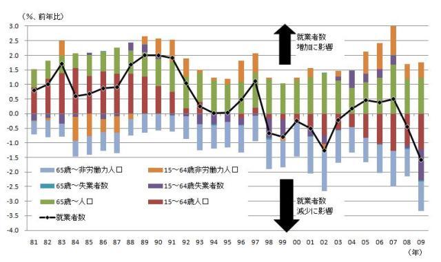 図表2 就業者数変化の要因分解(年齢構成を考慮) 就業者数変化率=(15~64歳人口変化/前年就業者数)-(65歳以上人口変化/前年就業者数)-(15~64歳完全失業者数変化/前年就業者数)-(65歳以上完全失業者数変化/前年就業者数)-(15~64歳非労働力人口変化/前年就業者数)-(65歳以上非労働力人口変化/前年就業者数)より要因分解。 (資料)総務省「労働力統計」より筆者作成。