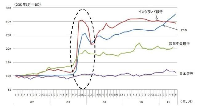 図表2 日米英欧の中央銀行バランスシートの推移 (資料)各国中央銀行統計より筆者作成
