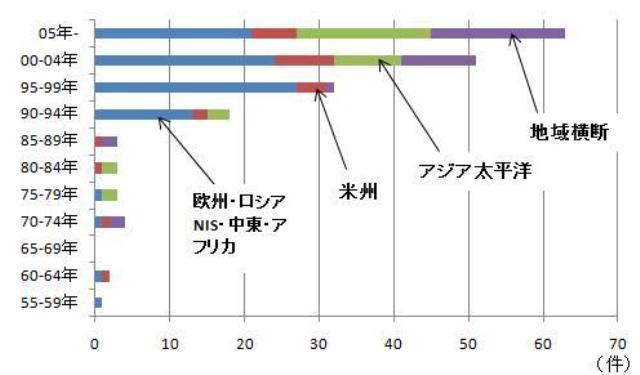 図表2 FTA発効件数の推移 注:地域区分はジェトロ資料に沿っている。 出所:世界のFTA一覧(http://www.jetro.go.jp/theme/wto-fta/column/pdf/055.pdf)