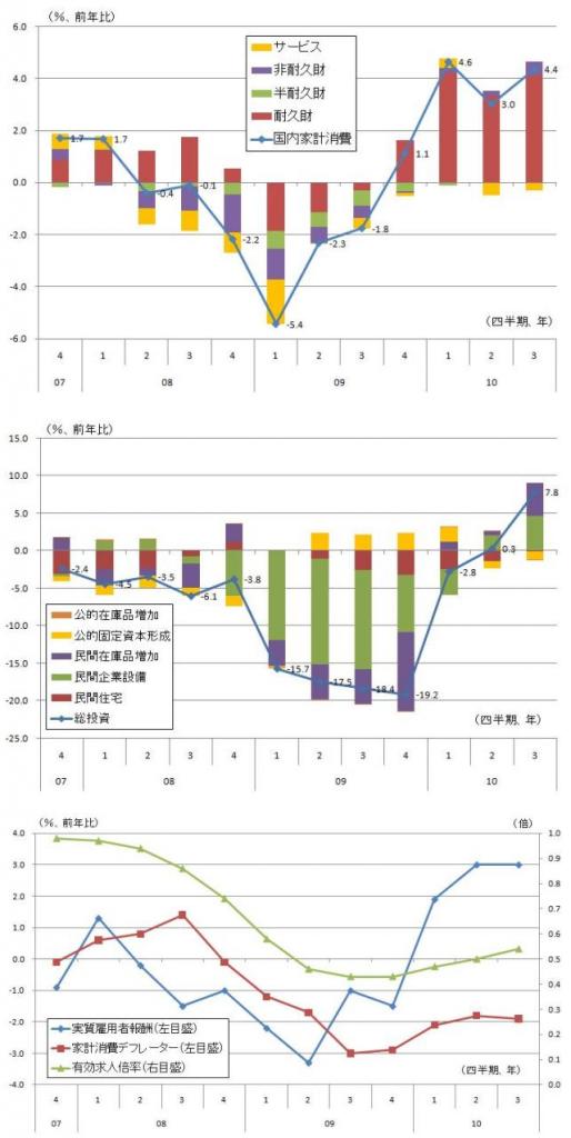 図表2 07年第4四半期以降の国内家計消費・総投資・実質所得の動向 (出所)内閣府『国民経済計算』、厚生労働省『職業業務安定統計』より筆者作成。