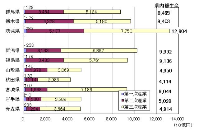 図2 東北及び群馬・栃木・茨城県の経済規模 太字で記載されている数値は県内総生産の値である。棒グラフは一次産業、二次産業、三次産業の実質GDPの値を示している。帰属利子等の控除項目のため、棒グラフ中の数値の合計値と県内総生産の値は一致しない。 内閣府『県民経済計算年報』より2007年度の値を参照